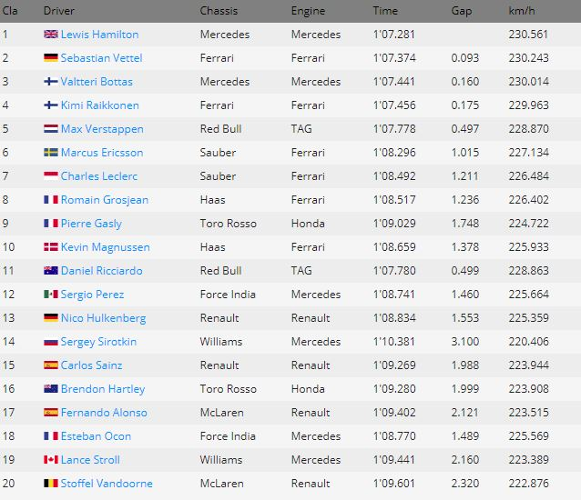 brazil_qualy_results